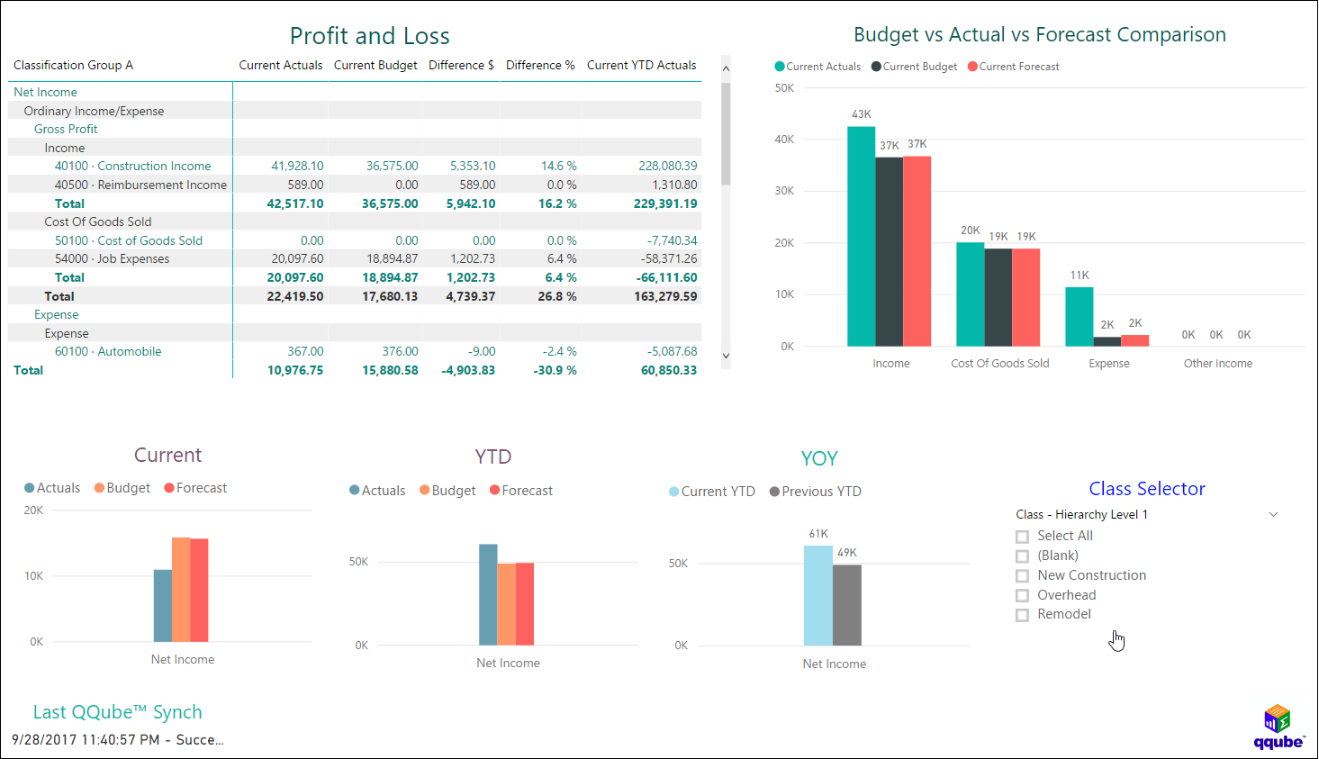 Profit & Loss By Class - Budget vs Actual vs Forecast Visual